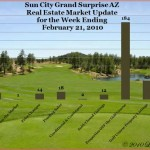 Sun City Grand Real Estate Market Update, Week Ending February 21, 2010